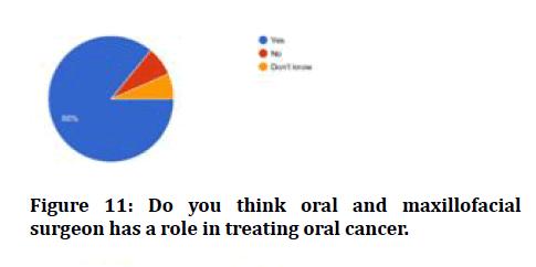 medical-dental-science-oral-cance