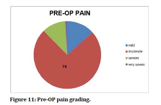 medical-dental-science-pain-grading