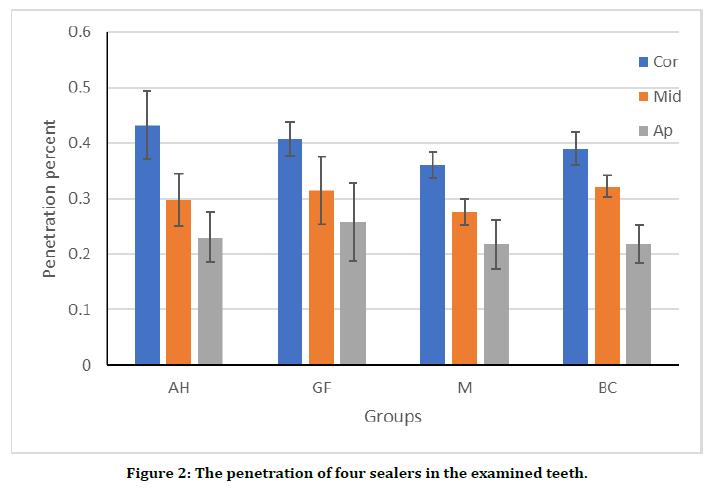 medical-dental-science-penetration