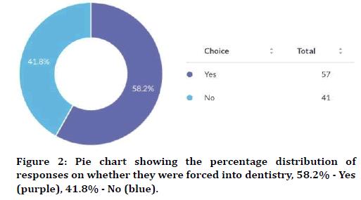 medical-dental-science-percentage-distribution