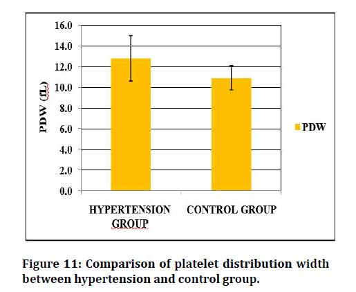 medical-dental-science-platelet-distribution
