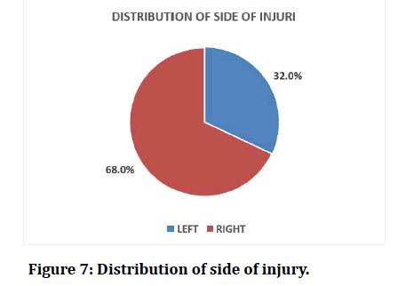 medical-dental-science-side-injury