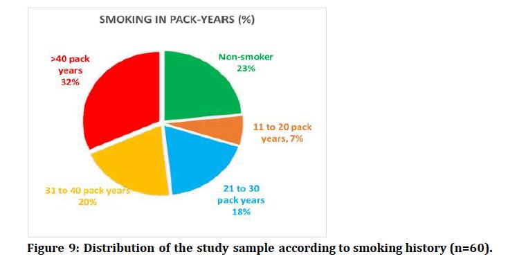medical-dental-science-smoking-history