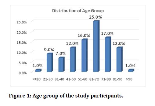 medical-dental-science-study-participants