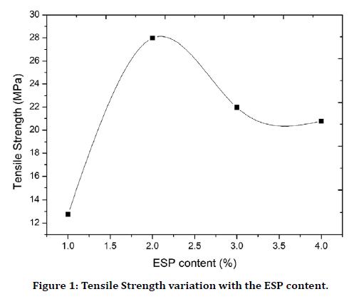 medical-dental-science-tensile-strength