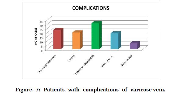 medical-dental-science-varicose-vein