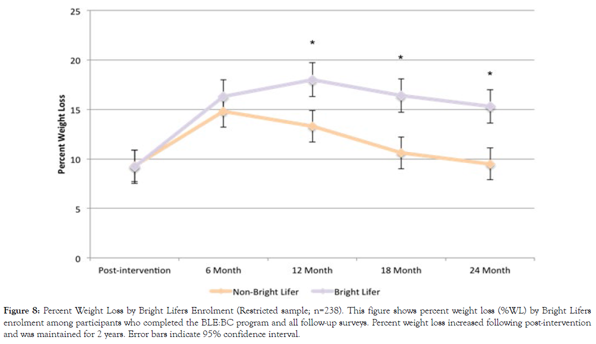 nutrition-weight-loss-error-bars-indicate