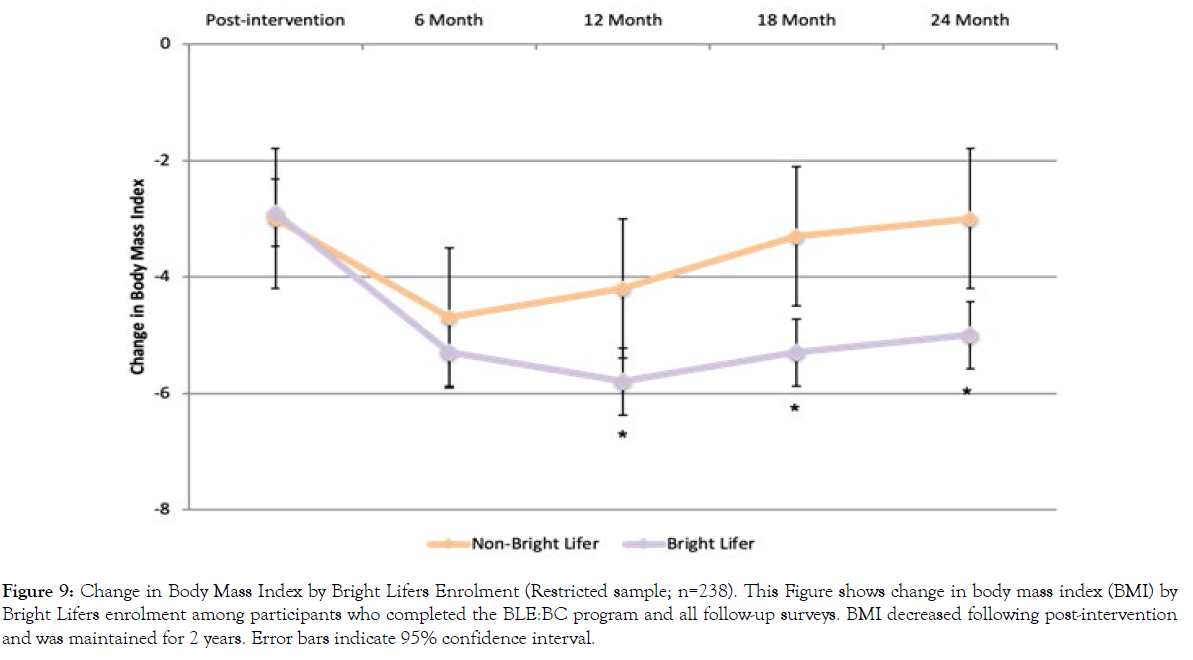 nutrition-weight-loss-post-intervention