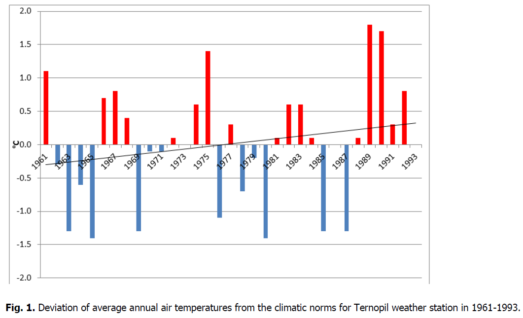 ukrainian-journal-ecology-climatic-norms