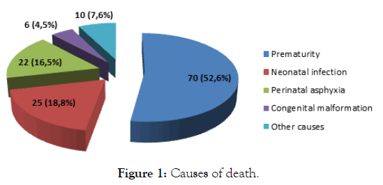 Clinical-Pediatrics-Causes-death