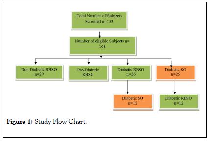Clinical-Trials-Chart
