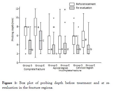 Dentistry-Box-plot