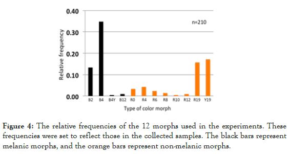 Entomology-Ornithology-Herpetology-frequencies