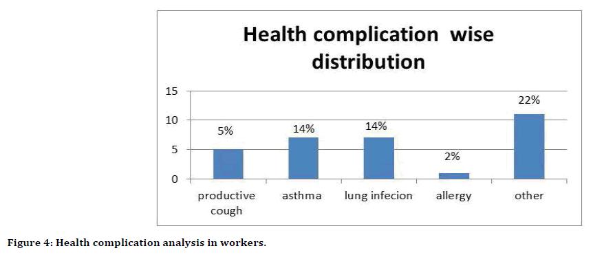 Medical-Dental-Health-complication
