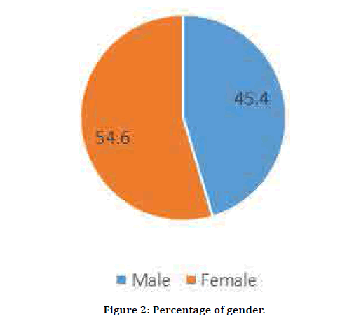 Medical-Dental-Percentage-gender