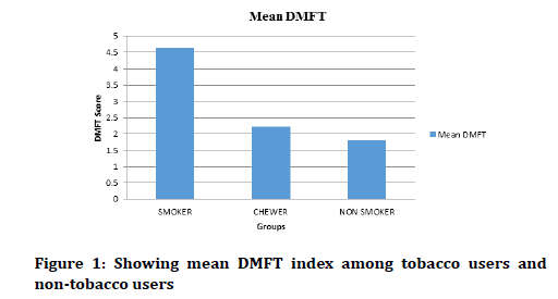 Medical-Dental-Science-DMFT-index