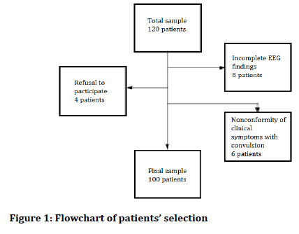 Medical-Dental-Science-Flowchart
