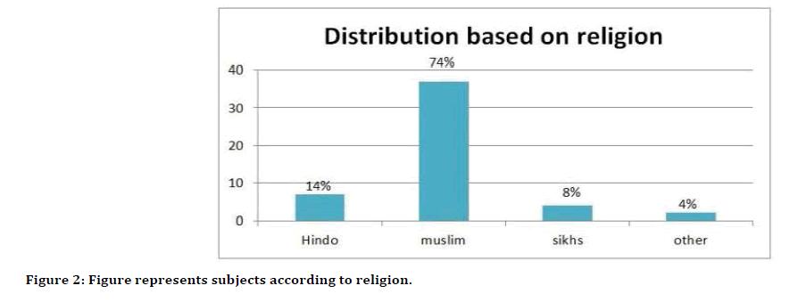 Medical-Dental-according-religion