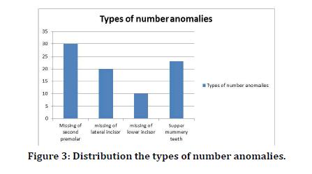 Medical-Dental-number-anomalies