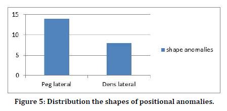 Medical-Dental-shapes-positional