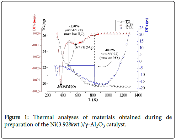 advanced-chemical-engineering-Thermal-analyses