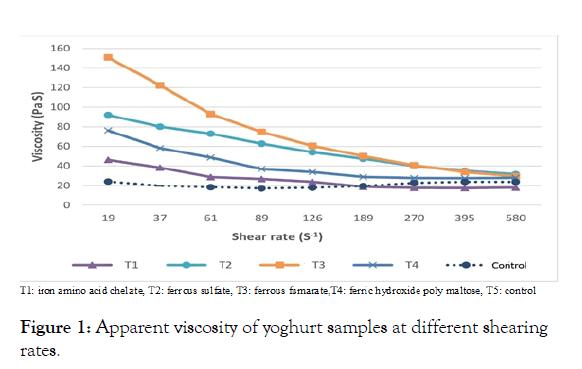 advances-dairy-calibration-shearing-rates