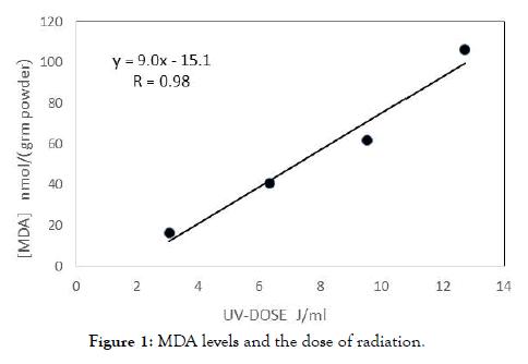advances-dairy-research-MDA-levels