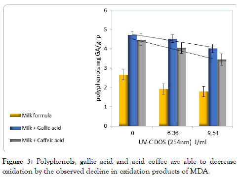 advances-dairy-research-gallic-acid