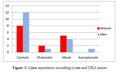 advances-in-pharmacoepidemiology-drug-safety-nature