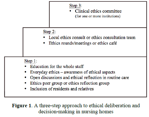 How to implement systematic ethics work in nursing homes?