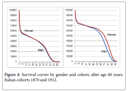 aging-science-Survival-curves