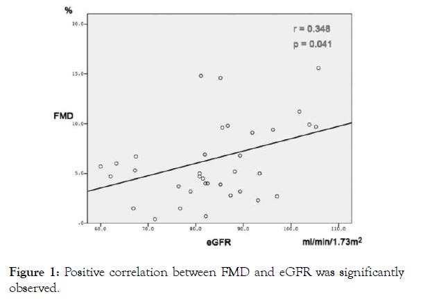 angiolog-correlation-between