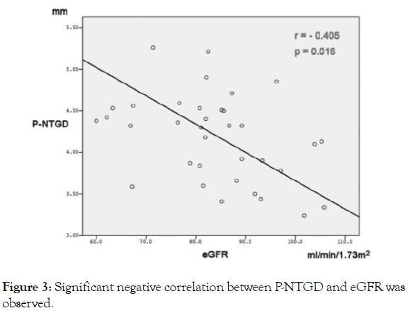 ngiolog-negative-correlation