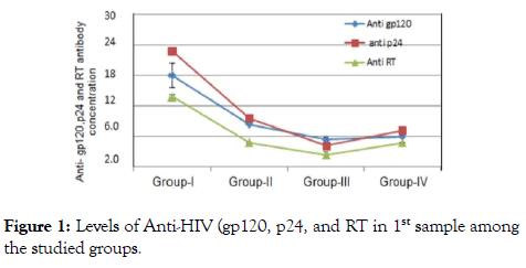 antivirals-antiretrovirals-Anti-HIV