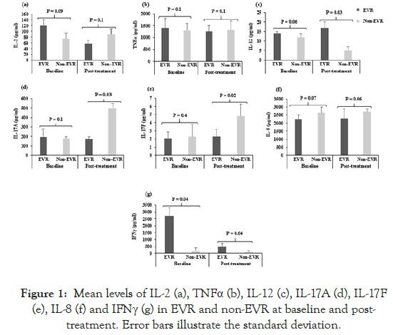 antivirals-antiretrovirals-Mean-levels