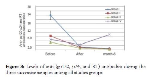 antivirals-antiretrovirals-antibodies