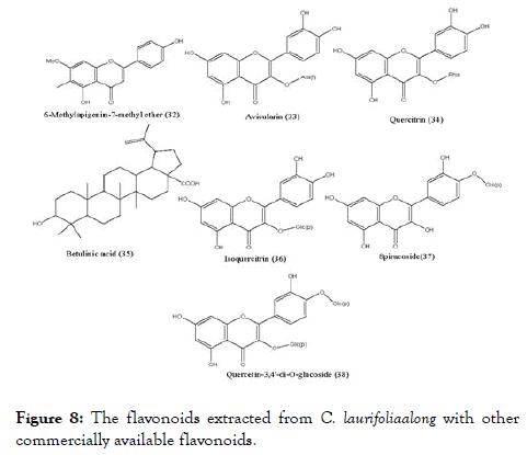 antivirals-antiretrovirals-flavonoids