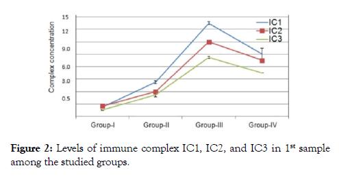 antivirals-antiretrovirals-immune-complex