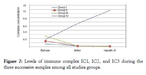 antivirals-antiretrovirals-immune-groups