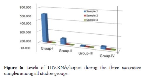 antivirals-antiretrovirals-studies-groups