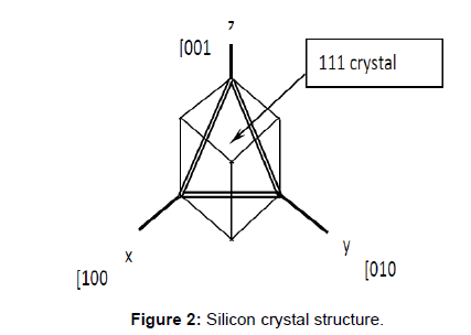 applied-mechanical-engineering-Silicon-crystal
