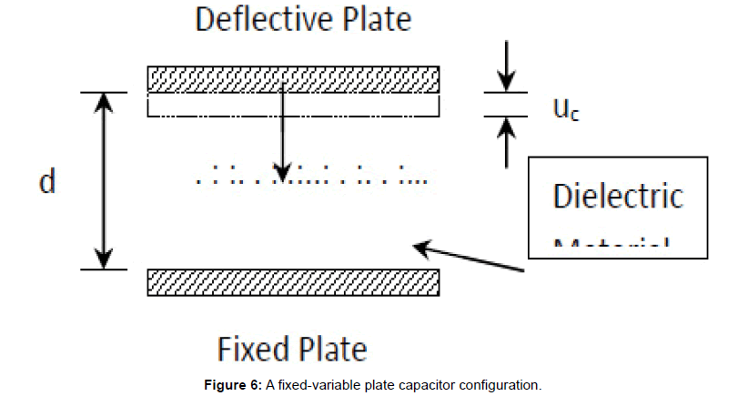 applied-mechanical-engineering-plate-capacitor