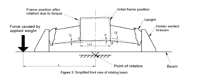 applied-mechanical-engineering-rotating-beam