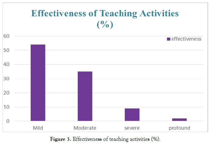 autism-teaching-activities