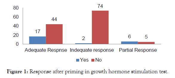 biochemistry-and-analytical-biochemistry-priming-hormone