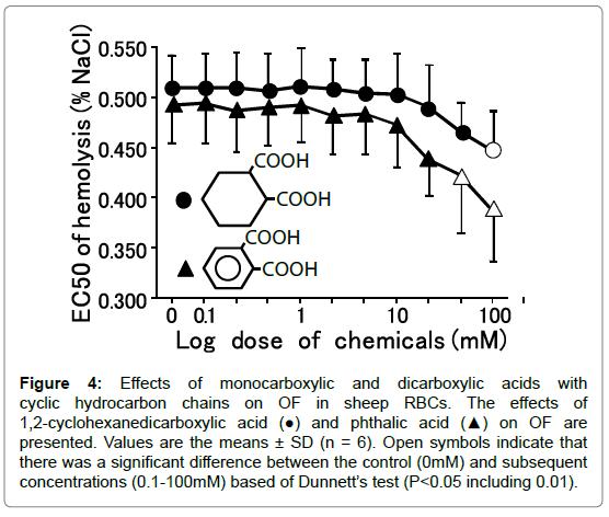 biochemistry-pharmacology-cyclohexanedicarboxylic