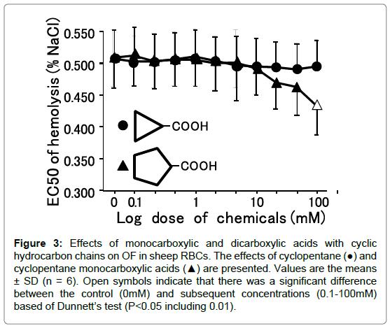 biochemistry-pharmacology-monocarboxylic