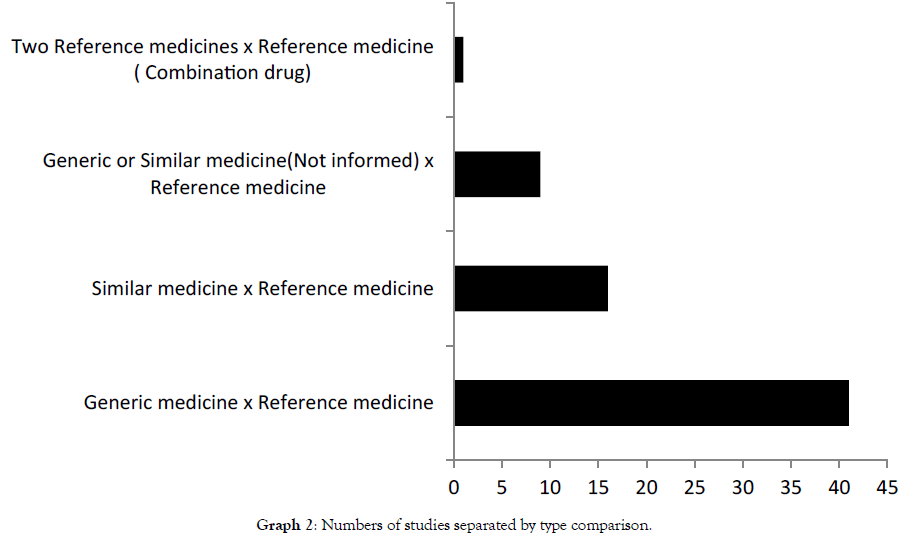 Medicine Interchangeabilty In Brazil Is It Safe A Systematic Review For The Last 15 Years About Oral Drugs