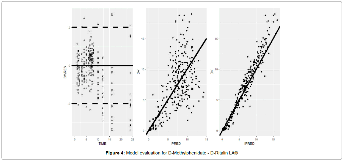 bioequivalence-bioavailability-evaluation