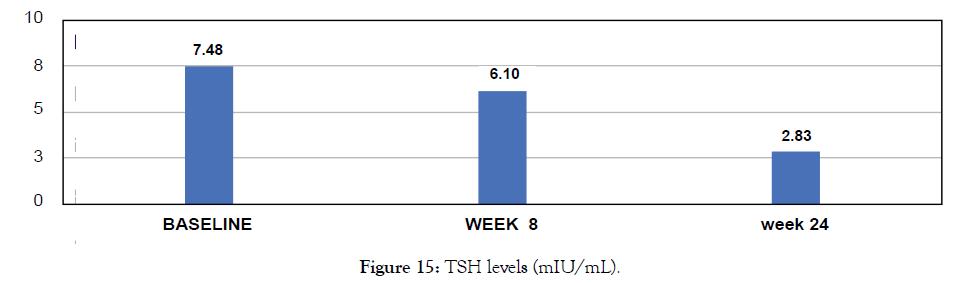 biology-medicine-TSH-levels